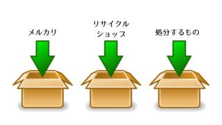 物置部屋の片付け方