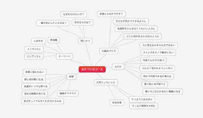 マインドマップ おすすめアプリ